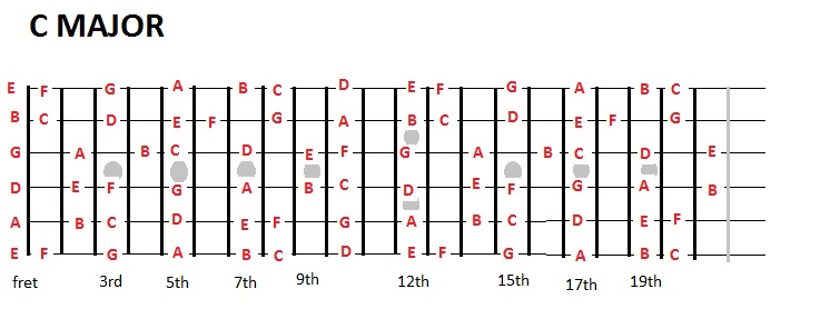 how to play in key guitar